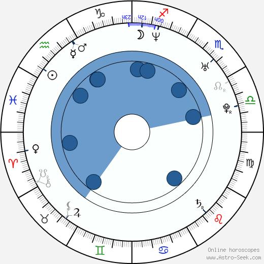 Eva Janoušková wikipedia, horoscope, astrology, instagram