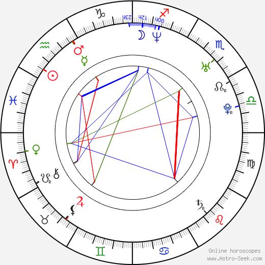 Eva Janoušková birth chart, Eva Janoušková astro natal horoscope, astrology