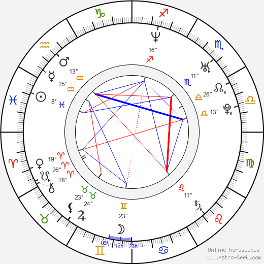 Eva Pallarés birth chart, biography, wikipedia 2019, 2020