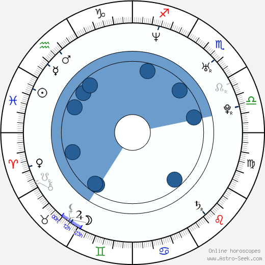Hee-seon Kim wikipedia, horoscope, astrology, instagram