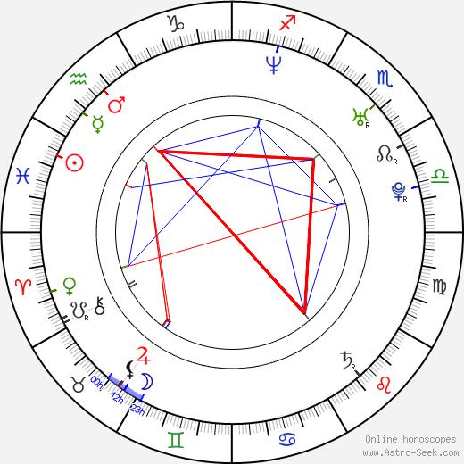 Hee-seon Kim astro natal birth chart, Hee-seon Kim horoscope, astrology