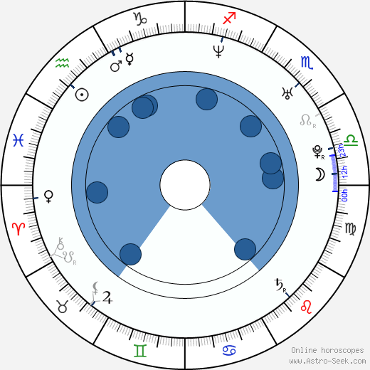 Hillary Wolf wikipedia, horoscope, astrology, instagram