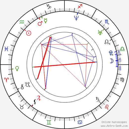 Hillary Wolf birth chart, Hillary Wolf astro natal horoscope, astrology