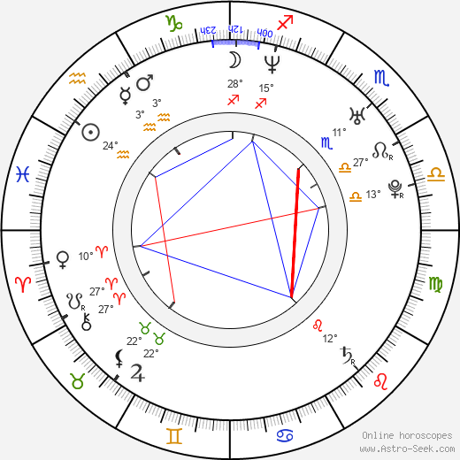 Ian Reed Kesler birth chart, biography, wikipedia 2019, 2020