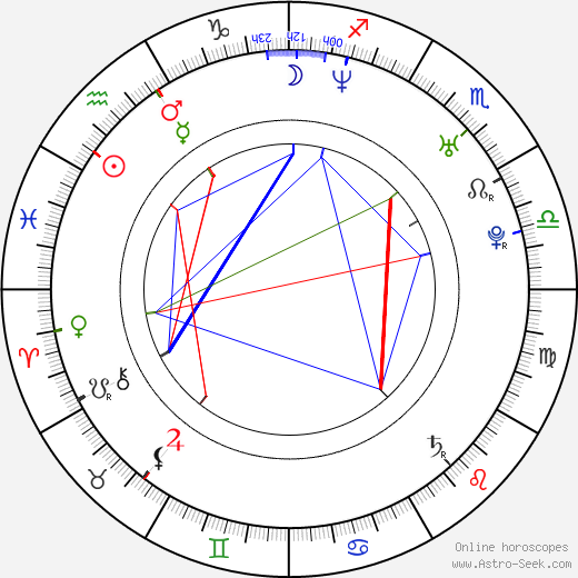 Ian Reed Kesler birth chart, Ian Reed Kesler astro natal horoscope, astrology