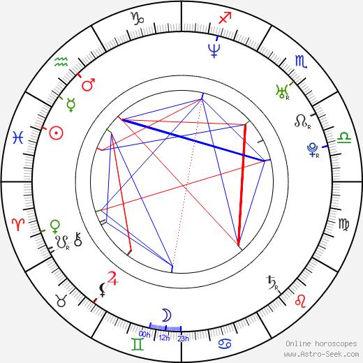 James Wan birth chart, James Wan astro natal horoscope, astrology