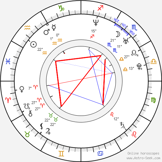 Ji-wan Kim birth chart, biography, wikipedia 2018, 2019