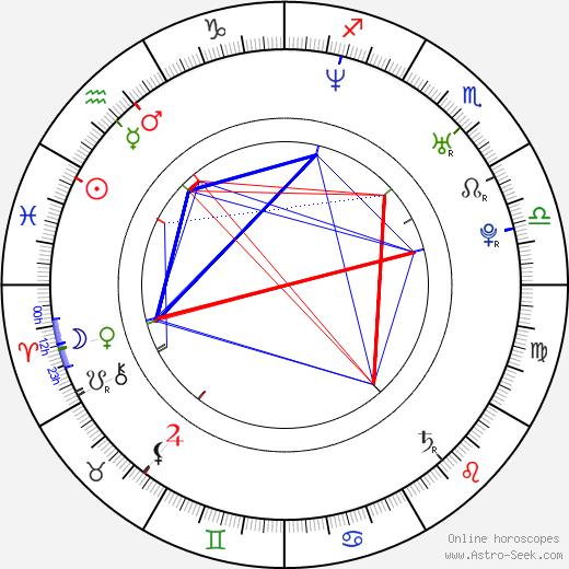 Jonathan Safran Foer tema natale, oroscopo, Jonathan Safran Foer oroscopi gratuiti, astrologia