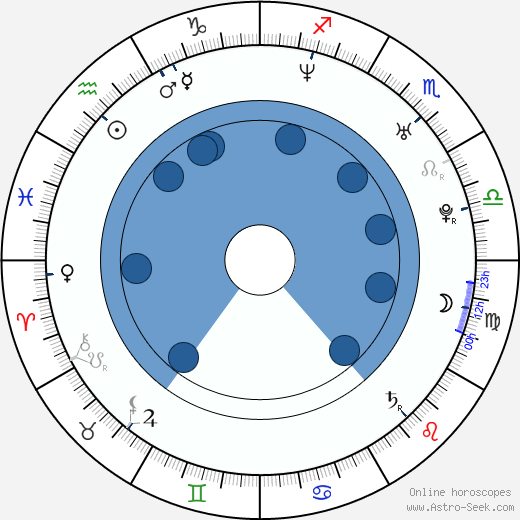 Josh Stewart wikipedia, horoscope, astrology, instagram