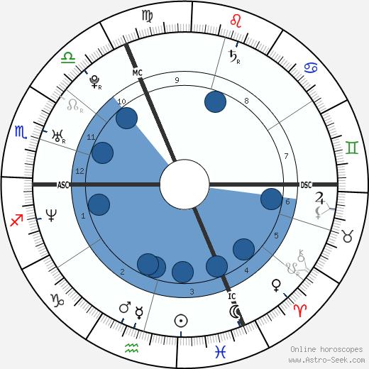 Kristin Smart wikipedia, horoscope, astrology, instagram