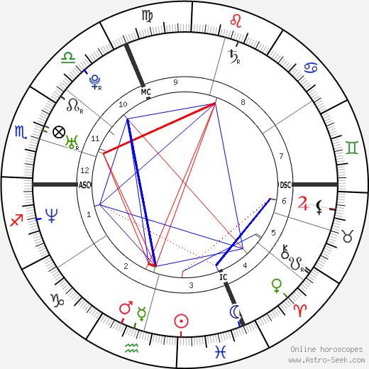 Kristin Smart день рождения гороскоп, Kristin Smart Натальная карта онлайн