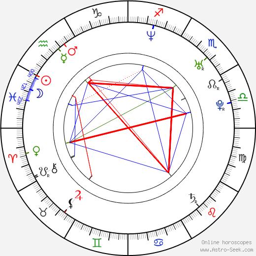 Kristoffer Polaha birth chart, Kristoffer Polaha astro natal horoscope, astrology