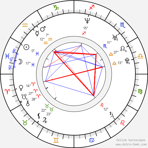 Luis Piedrahita birth chart, biography, wikipedia 2018, 2019