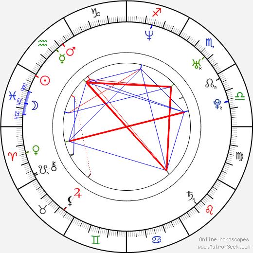 Luis Piedrahita astro natal birth chart, Luis Piedrahita horoscope, astrology