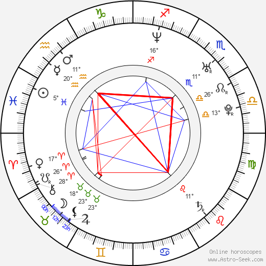 Lukáš Zíb birth chart, biography, wikipedia 2019, 2020
