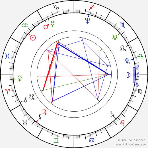 Mārtiņš Freimanis birth chart, Mārtiņš Freimanis astro natal horoscope, astrology