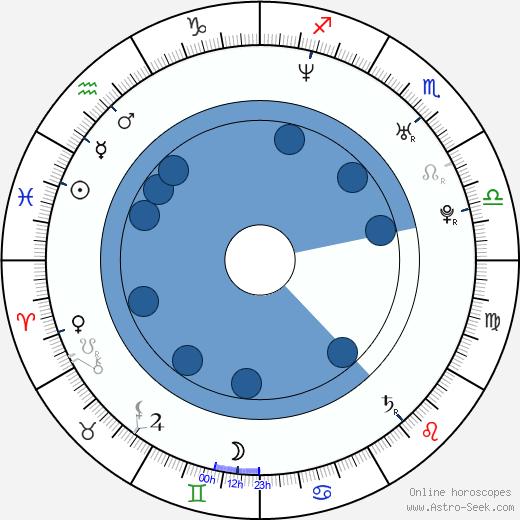 Mavis Fan wikipedia, horoscope, astrology, instagram
