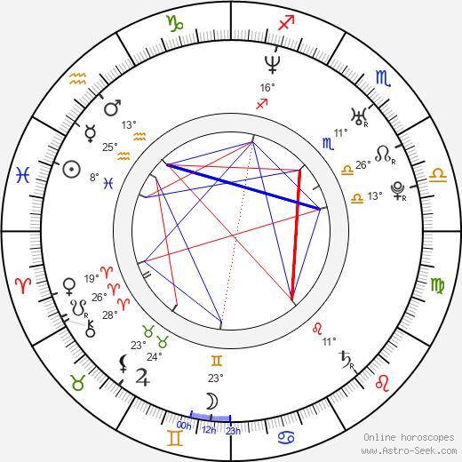 Mavis Fan birth chart, biography, wikipedia 2018, 2019