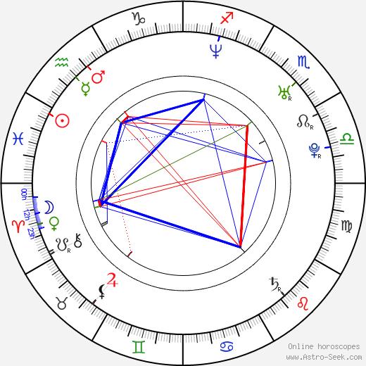 Max von Thun tema natale, oroscopo, Max von Thun oroscopi gratuiti, astrologia