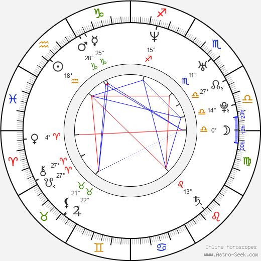 Michaela Weissová birth chart, biography, wikipedia 2019, 2020