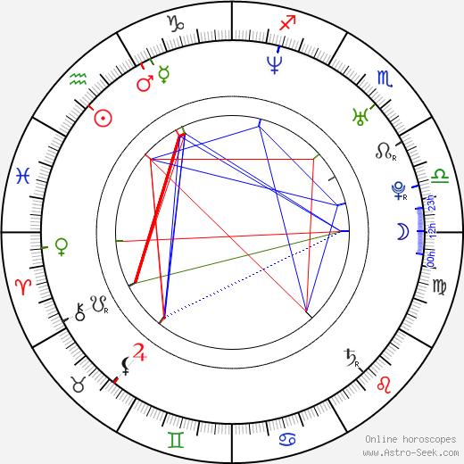 Michaela Weissová birth chart, Michaela Weissová astro natal horoscope, astrology