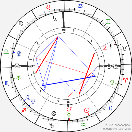 Mike Shinoda astro natal birth chart, Mike Shinoda horoscope, astrology