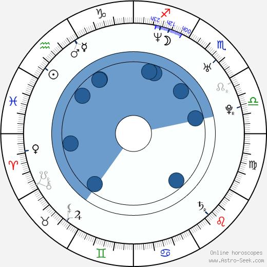 Ola Halén wikipedia, horoscope, astrology, instagram