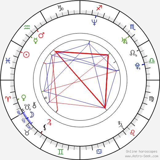 Paulina Holtz tema natale, oroscopo, Paulina Holtz oroscopi gratuiti, astrologia