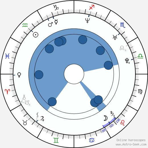 Pierre Kiwitt wikipedia, horoscope, astrology, instagram
