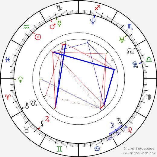 Pierre Kiwitt день рождения гороскоп, Pierre Kiwitt Натальная карта онлайн