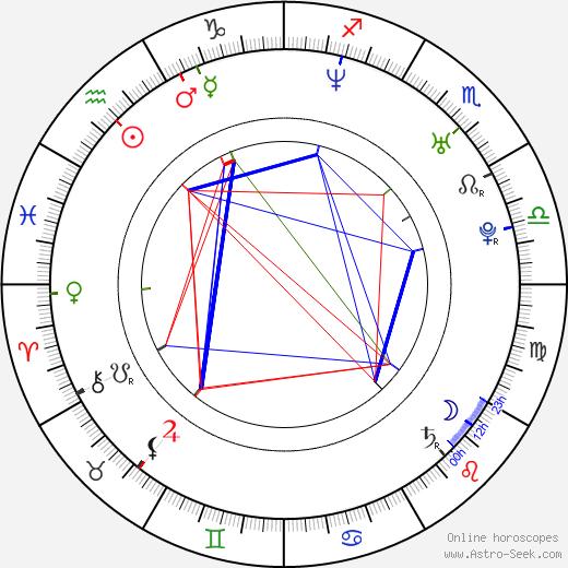 Pooja Kumar astro natal birth chart, Pooja Kumar horoscope, astrology