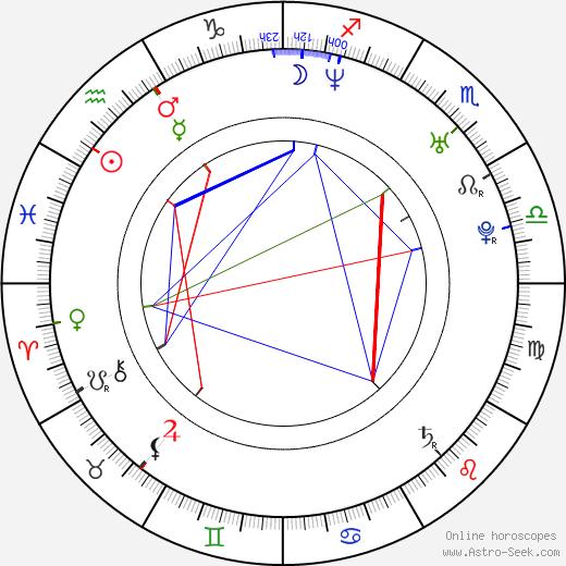 Randy Moss birth chart, Randy Moss astro natal horoscope, astrology