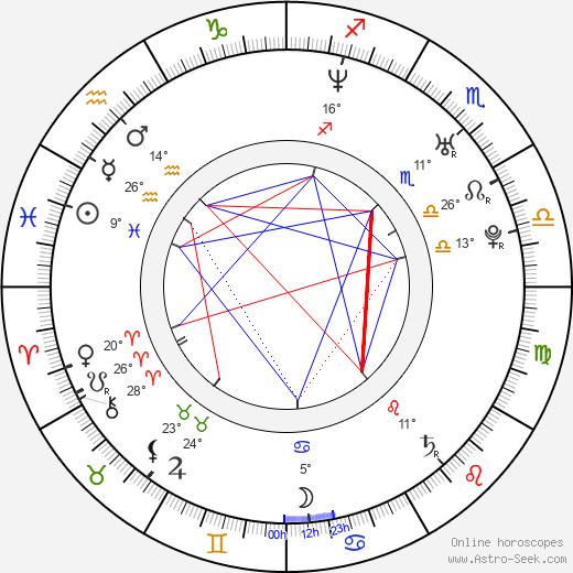 Rodrigo Sopeña birth chart, biography, wikipedia 2019, 2020