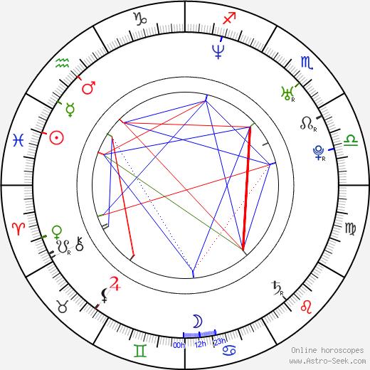 Rodrigo Sopeña birth chart, Rodrigo Sopeña astro natal horoscope, astrology