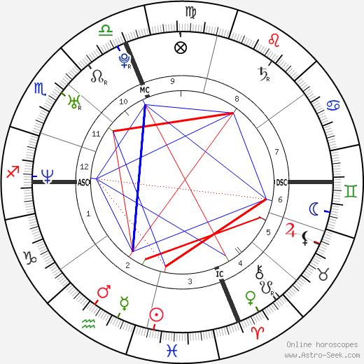 Roma Syria tema natale, oroscopo, Roma Syria oroscopi gratuiti, astrologia
