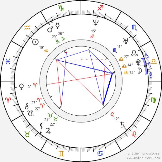 Roman Kostomarov birth chart, biography, wikipedia 2020, 2021
