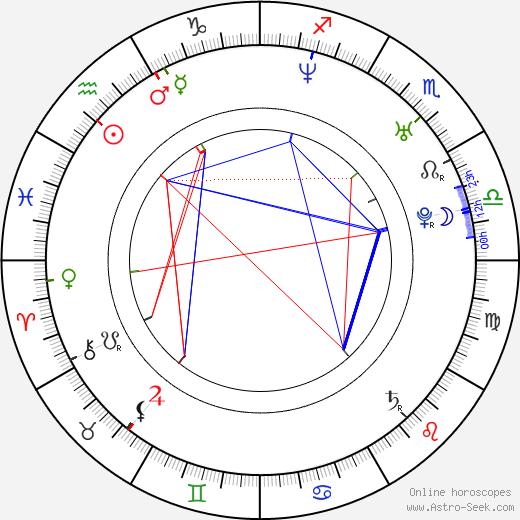 Roman Kostomarov birth chart, Roman Kostomarov astro natal horoscope, astrology