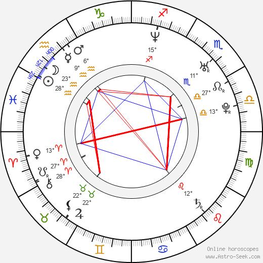 Sadie LeBlanc birth chart, biography, wikipedia 2019, 2020