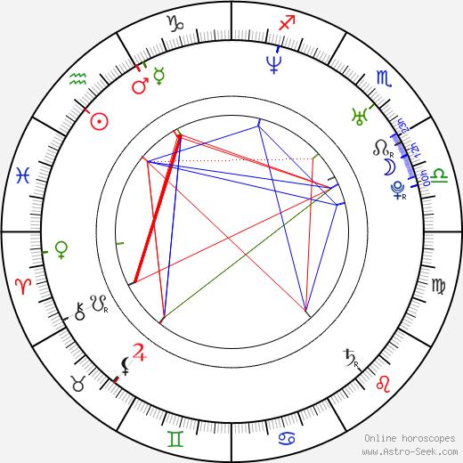 Sang-jin Han astro natal birth chart, Sang-jin Han horoscope, astrology