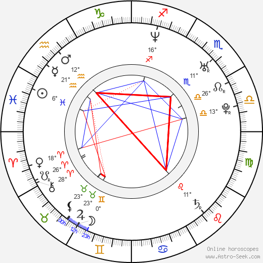 Sarah Jezebel Deva birth chart, biography, wikipedia 2019, 2020
