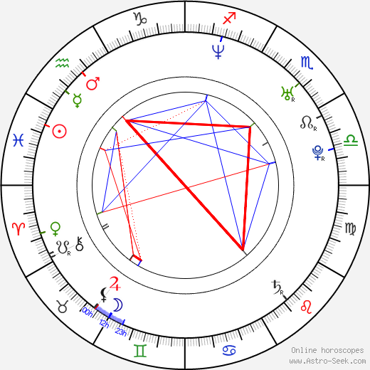 Sarah Jezebel Deva astro natal birth chart, Sarah Jezebel Deva horoscope, astrology