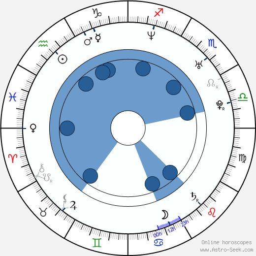 Sebastian Ströbel wikipedia, horoscope, astrology, instagram