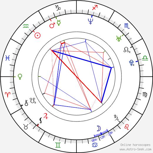 Sebastian Ströbel birth chart, Sebastian Ströbel astro natal horoscope, astrology
