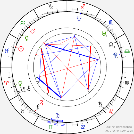 Seong Ji birth chart, Seong Ji astro natal horoscope, astrology