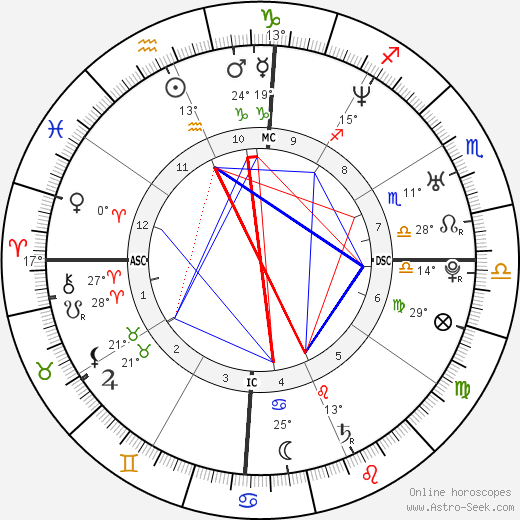 Shakira birth chart, biography, wikipedia 2018, 2019