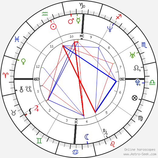 Shakira astro natal birth chart, Shakira horoscope, astrology