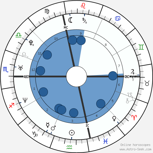 Simone Cristicchi wikipedia, horoscope, astrology, instagram