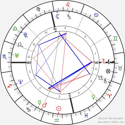 Simone Cristicchi birth chart, Simone Cristicchi astro natal horoscope, astrology