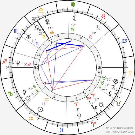 Tanja Dexters birth chart, biography, wikipedia 2019, 2020