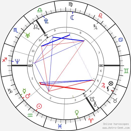 Tanja Dexters astro natal birth chart, Tanja Dexters horoscope, astrology